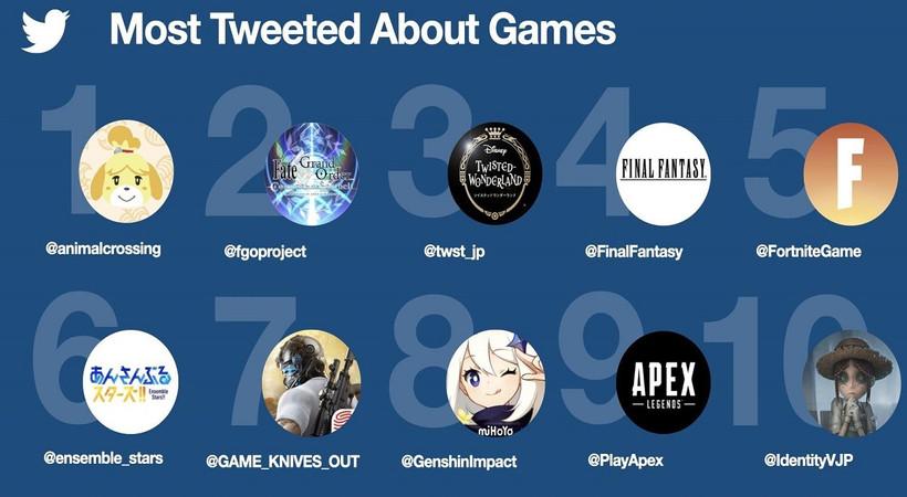 Twitter'da oyunlarla ilgili 2 milyar tweet atıldı