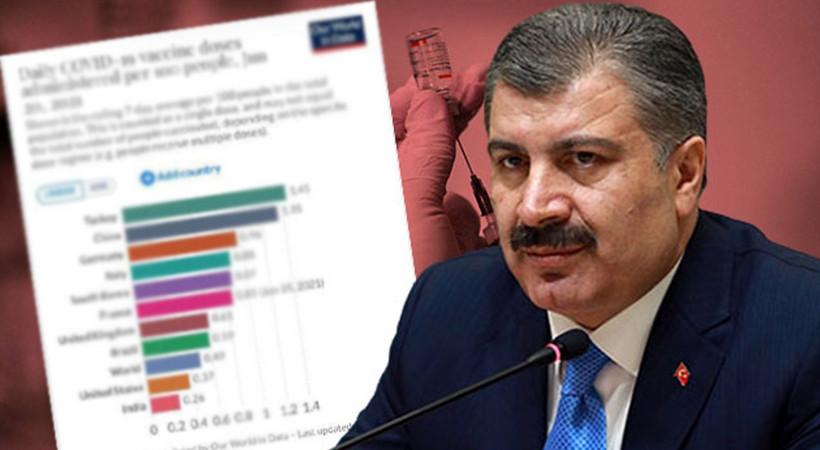 Sağlık Bakanı Koca İlk doz oranı yüzde 65'in altında tek kalan o ili açıkladı