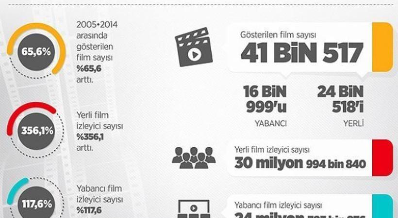 Beyaz perdede 'yerli film' rüzgarı esiyor
