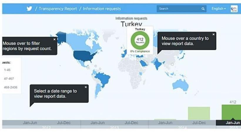 Türkiye için yüz kızartıcı tablo! Twitter 'Şeffaflık Raporu'nu açıkladı!
