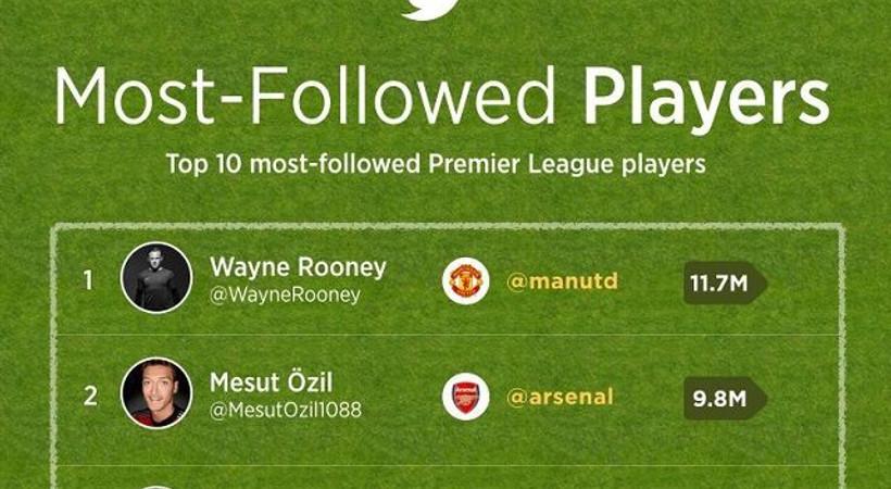 Twitter'da Premier Lig emojileri