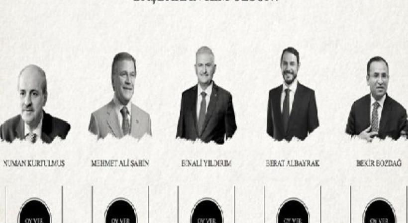 AKP'nin 22 Mayıs kongresi için site kuruldu: 'Yeni başbakan kim olsun?'